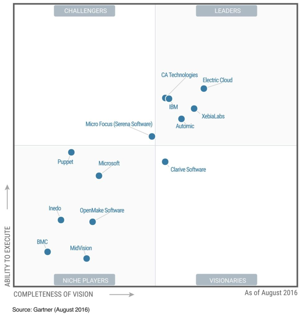 gartner-magic-quadrant-application-release-automation-e1470086606379