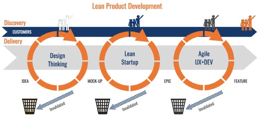 LeanDiscovery